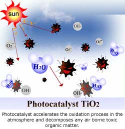 Green Titan Inc Photocatalyst Products And Services